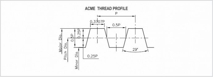 ACME manufacture