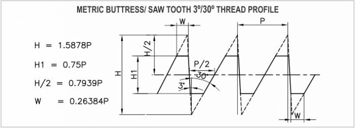 Metric buttress manufacture