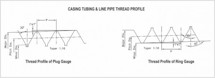 Casing turbingmanufature