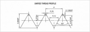 unified thread manufacture