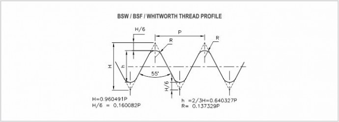 BSW manufacture