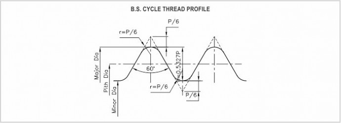 BS cycle manufacture